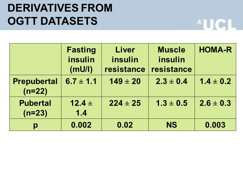 DERIVATIVES FROM OGTT DATASETS Fasting insulin (mU/l) Liver insulin resistance Muscle insulin resistance HOMA-R Prepubertal (n=22) 6.7 ± 1.1149 ± 202.3 ± 0.41.4 ± 0.2 Pubertal (n=23) 12.4 ± 1.4 224 ± 251.3 ± 0.52.6 ± 0.3 p0.0020.02NS0.003
