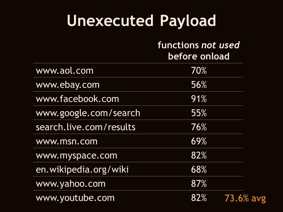 Unexecuted Payload functions not used before onload www.aol.com70% www.ebay.com56% www.facebook.com91% www.google.com/search55% search.live.com/results76% www.msn.com69% www.myspace.com82% en.wikipedia.org/wiki68% www.yahoo.com87% www.youtube.com82% 73.6% avg