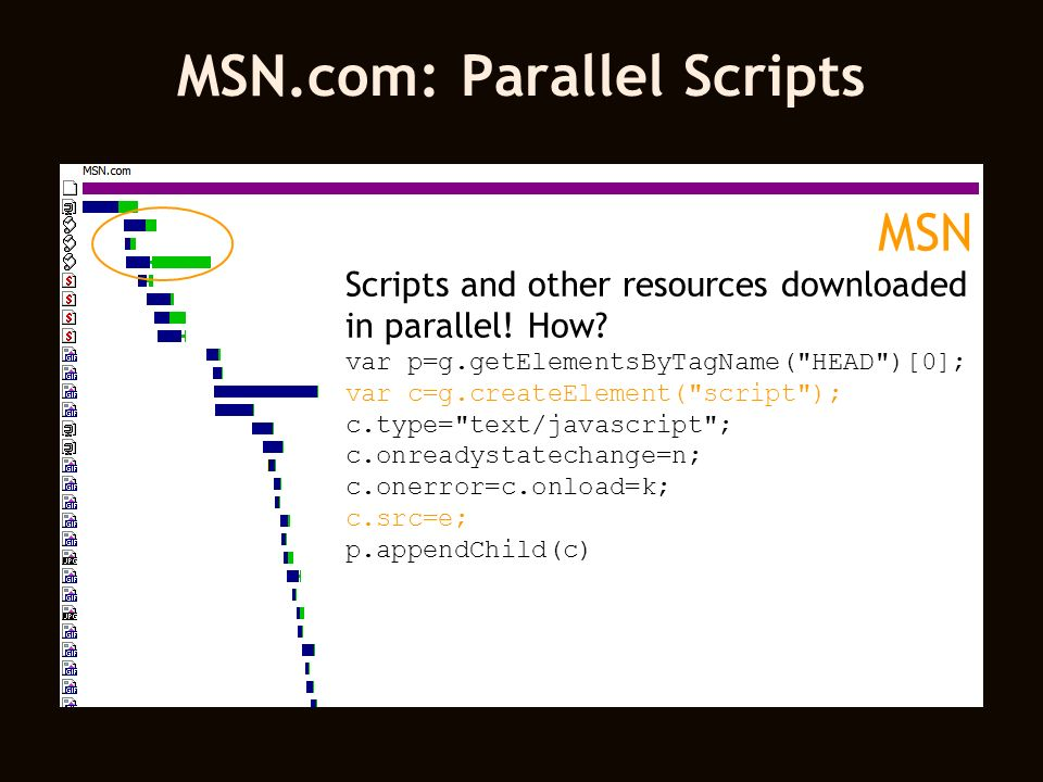 MSN Scripts and other resources downloaded in parallel.