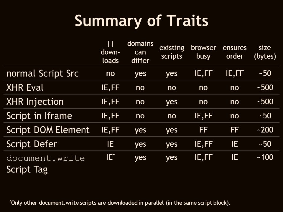 Summary of Traits || down- loads domains can differ existing scripts browser busy ensures order size (bytes) normal Script Src noyes IE,FF ~50 XHR Eva