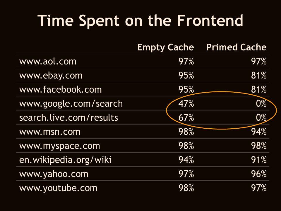 Time Spent on the Frontend Empty CachePrimed Cache www.aol.com97% www.ebay.com95%81% www.facebook.com95%81% www.google.com/search47%0% search.live.com/results67%0% www.msn.com98%94% www.myspace.com98% en.wikipedia.org/wiki94%91% www.yahoo.com97%96% www.youtube.com98%97%