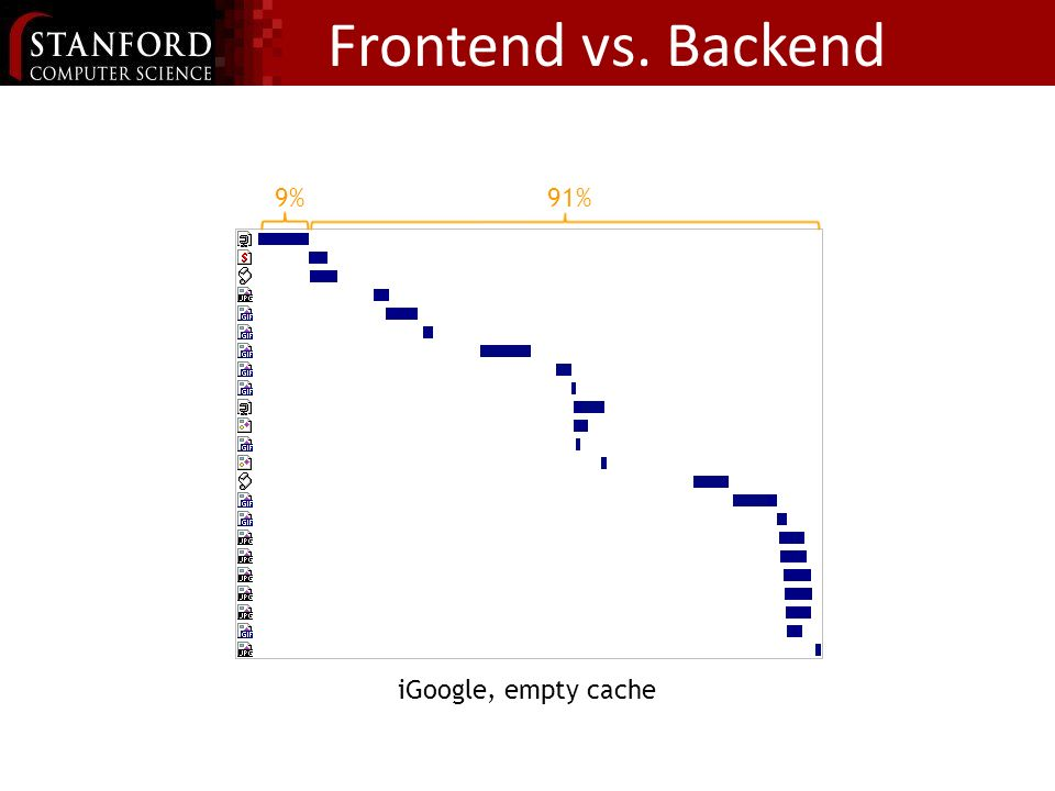 17% 83% iGoogle, primed cache The Importance of Frontend Performance 9%91% iGoogle, empty cache Frontend vs.