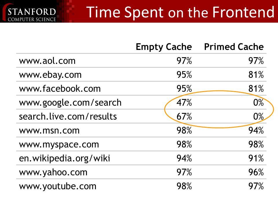 Empty CachePrimed Cache www.aol.com97% www.ebay.com95%81% www.facebook.com95%81% www.google.com/search47%0% search.live.com/results67%0% www.msn.com98%94% www.myspace.com98% en.wikipedia.org/wiki94%91% www.yahoo.com97%96% www.youtube.com98%97% Time Spent on the Frontend