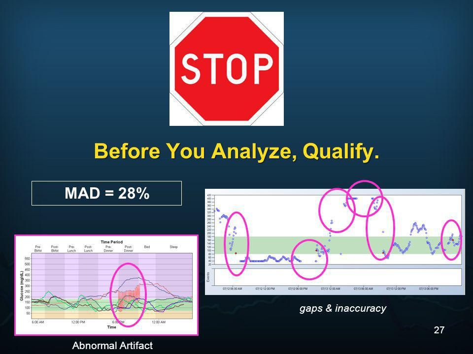 Before You Analyze, Qualify. MAD = 28% Abnormal Artifact gaps & inaccuracy 27
