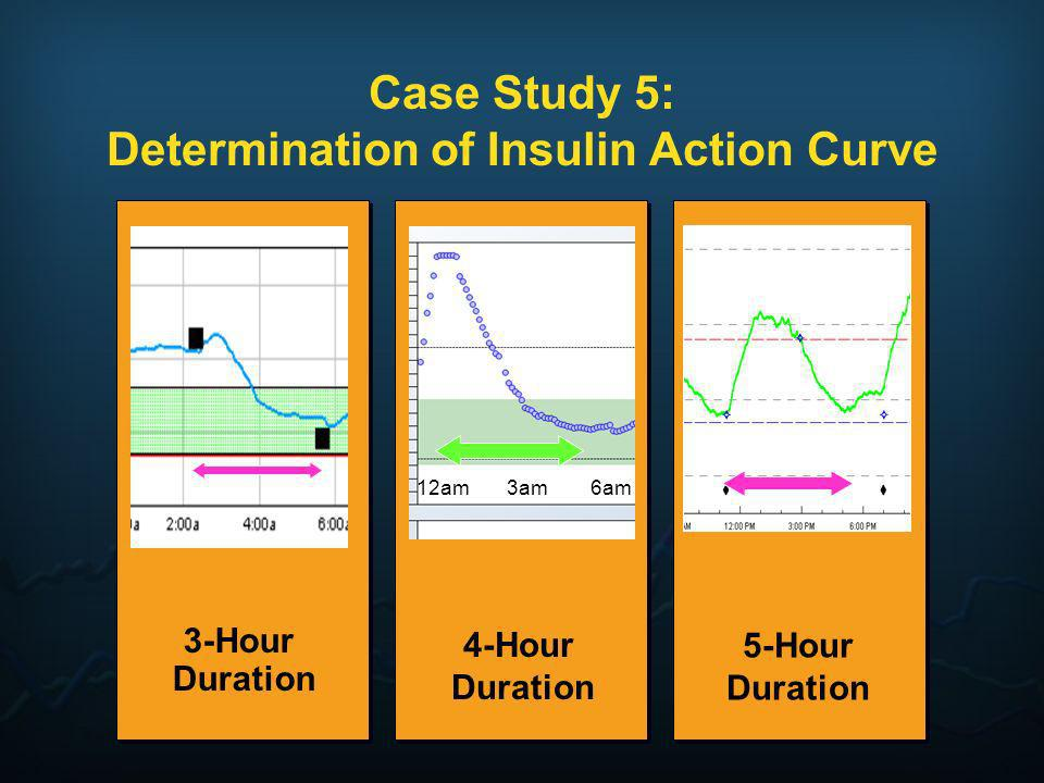 Case Study 5: Determination of Insulin Action Curve 3-Hour Duration 5-Hour Duration 4-Hour Duration 12am 3am 6am