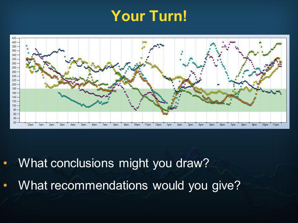 Your Turn! What conclusions might you draw? What recommendations would you give?