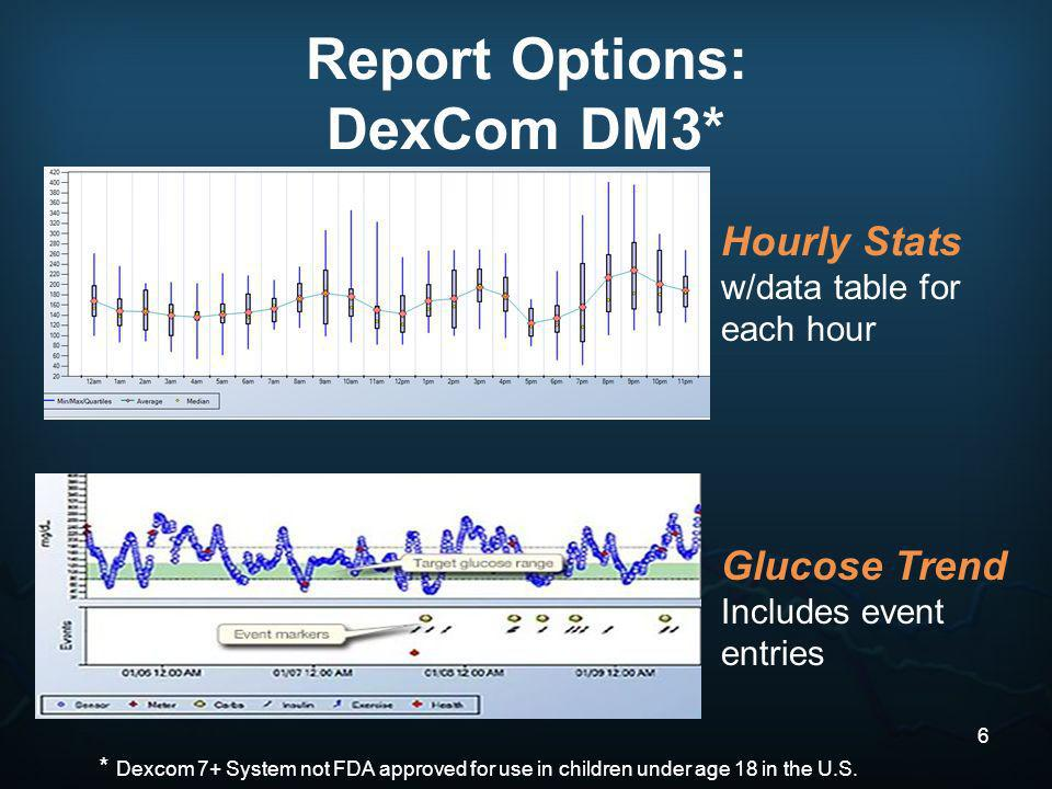 Hourly Stats w/data table for each hour Glucose Trend Includes event entries Report Options: DexCom DM3* 6 * Dexcom 7+ System not FDA approved for use