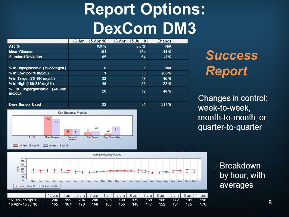 Success Report Report Options: DexCom DM3 16 Jan - 15 Apr 1016 Apr - 15 Jul 10Change A1c %0.0 % N/A Mean Glucose191164-14 % Standard Deviation6564-2 %