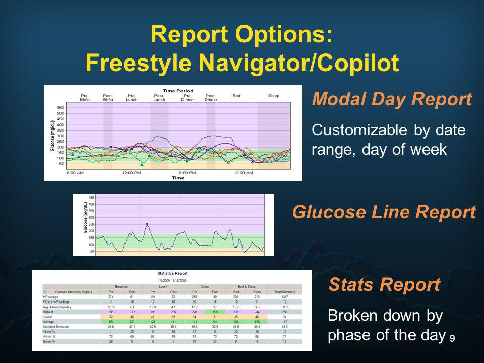 Report Options: Freestyle Navigator/Copilot Modal Day Report Customizable by date range, day of week Glucose Line Report Stats Report Broken down by p