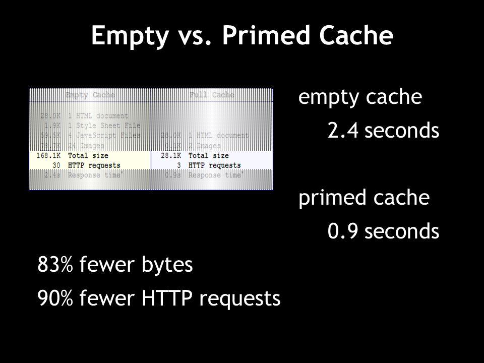 Empty vs. Primed Cache empty cache 2.4 seconds primed cache 0.9 seconds 83% fewer bytes 90% fewer HTTP requests