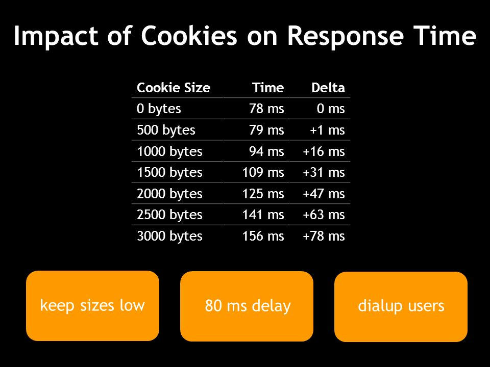 Impact of Cookies on Response Time 80 ms delay dialup users Cookie SizeTimeDelta 0 bytes78 ms0 ms 500 bytes79 ms+1 ms 1000 bytes94 ms+16 ms 1500 bytes109 ms+31 ms 2000 bytes125 ms+47 ms 2500 bytes141 ms+63 ms 3000 bytes156 ms+78 ms keep sizes low