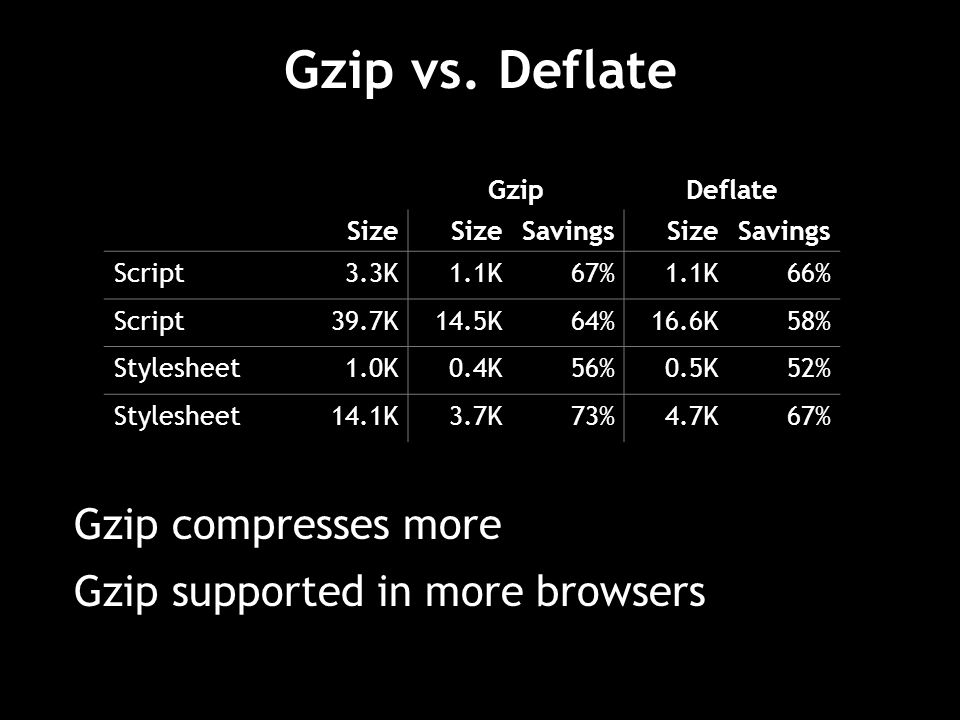 Gzip compresses more Gzip supported in more browsers Gzip vs.