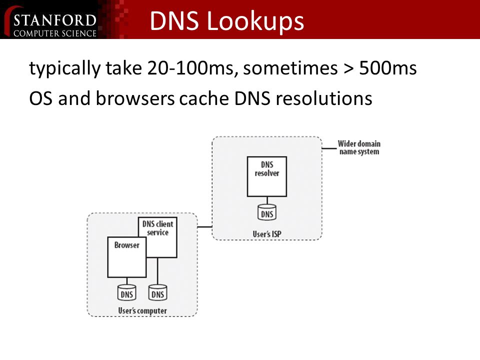 DNS Lookups typically take ms, sometimes > 500ms OS and browsers cache DNS resolutions
