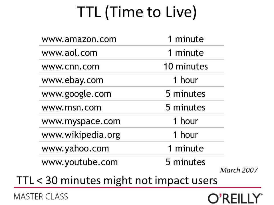 TTL < 30 minutes might not impact users TTL (Time to Live) www.amazon.com1 minute www.aol.com1 minute www.cnn.com10 minutes www.ebay.com1 hour www.google.com5 minutes www.msn.com5 minutes www.myspace.com1 hour www.wikipedia.org1 hour www.yahoo.com1 minute www.youtube.com5 minutes March 2007