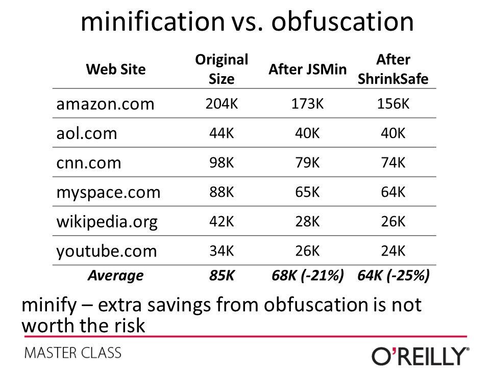 minification vs. obfuscation Web Site Original Size After JSMin After ShrinkSafe amazon.com 204K173K156K aol.com 44K40K cnn.com 98K79K74K myspace.com