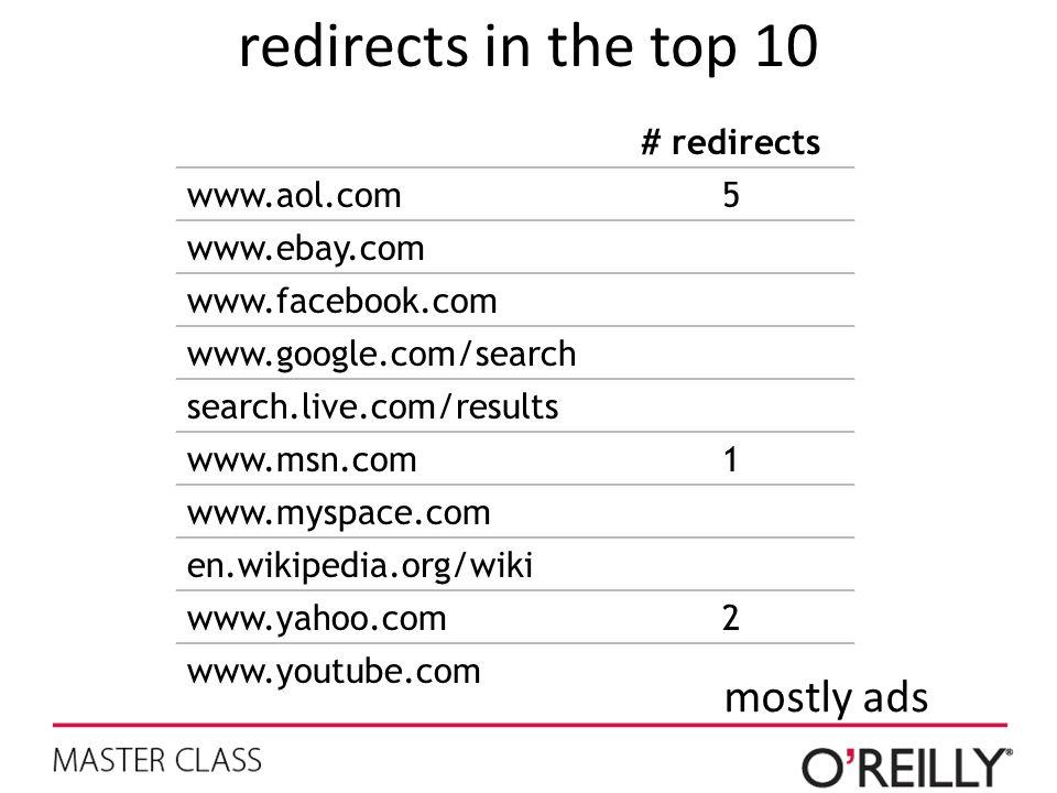 redirects in the top 10 mostly ads # redirects www.aol.com5 www.ebay.com www.facebook.com www.google.com/search search.live.com/results www.msn.com1 w
