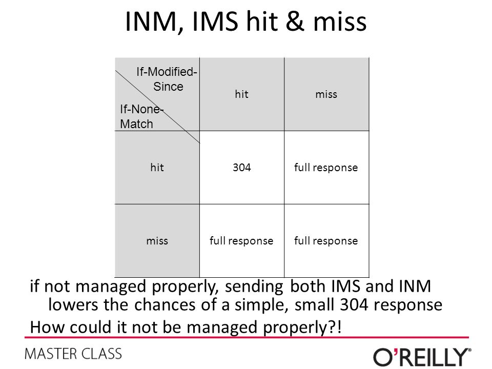 INM, IMS hit & miss hitmiss hit304full response missfull response If-Modified- Since If-None- Match if not managed properly, sending both IMS and INM