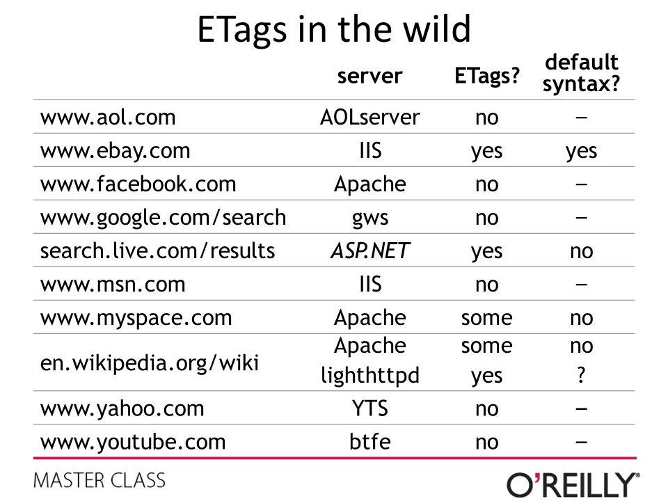 ETags in the wild serverETags.default syntax.