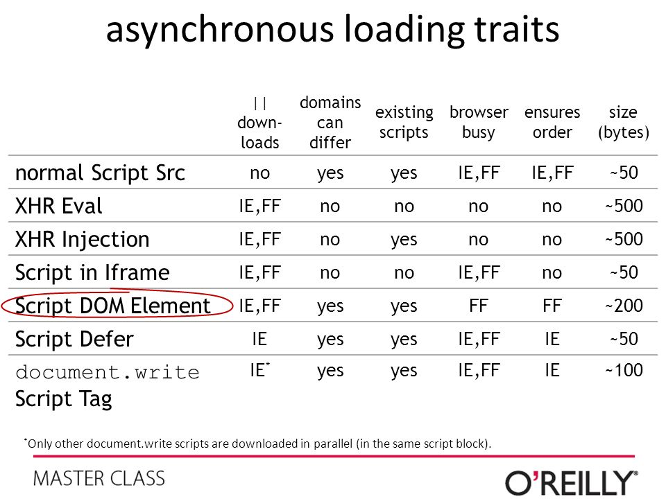 asynchronous loading traits || down- loads domains can differ existing scripts browser busy ensures order size (bytes) normal Script Src noyes IE,FF ~