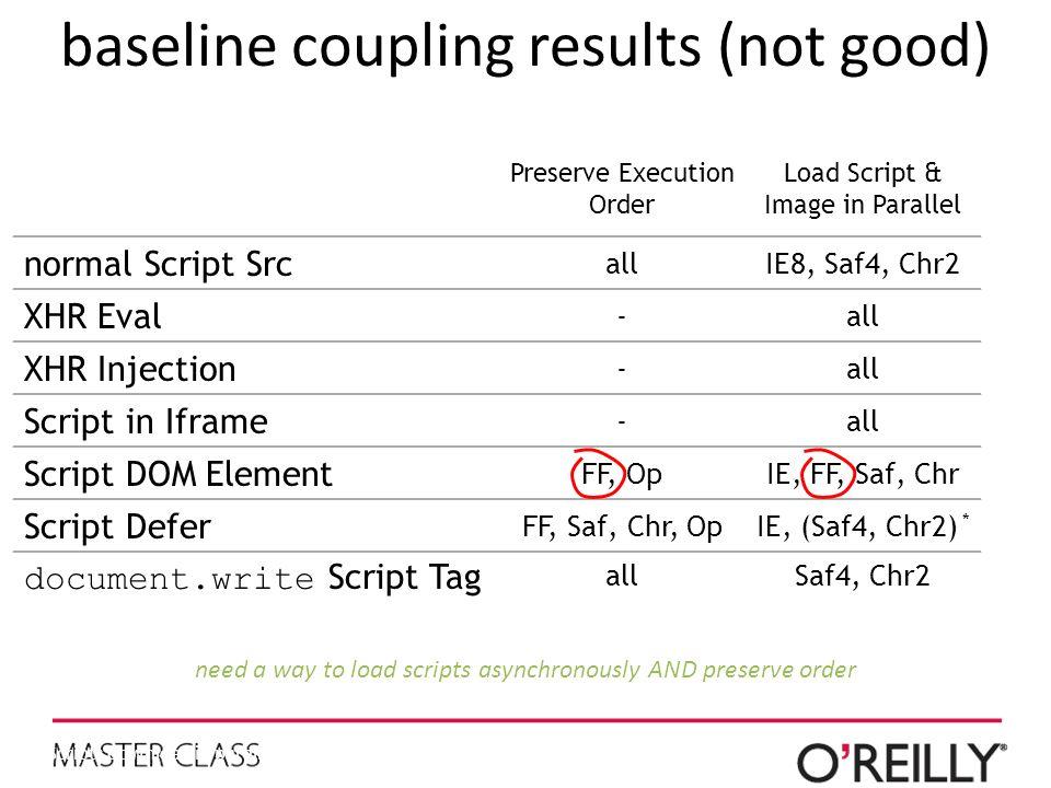 baseline coupling results (not good) Preserve Execution Order Load Script & Image in Parallel normal Script Src allIE8, Saf4, Chr2 XHR Eval -all XHR Injection -all Script in Iframe -all Script DOM Element FF, OpIE, FF, Saf, Chr Script Defer FF, Saf, Chr, OpIE, (Saf4, Chr2) * document.write Script Tag allSaf4, Chr2 * Scripts download in parallel regardless of the Defer attribute.