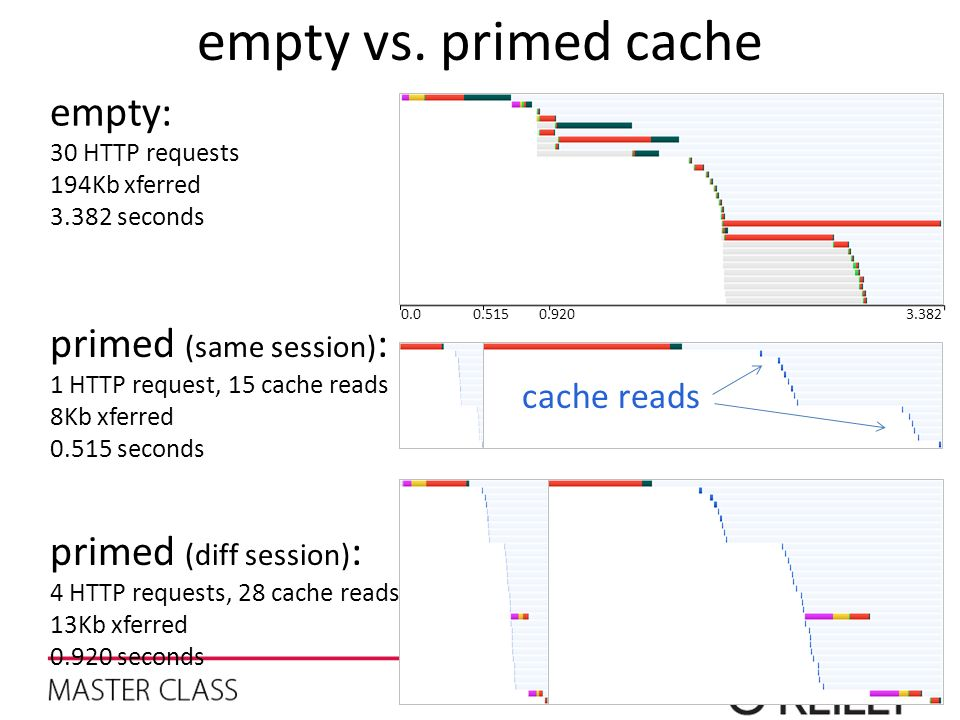 0.9200.515 primed (same session) : 1 HTTP request, 15 cache reads 8Kb xferred 0.515 seconds empty vs. primed cache empty: 30 HTTP requests 194Kb xferr