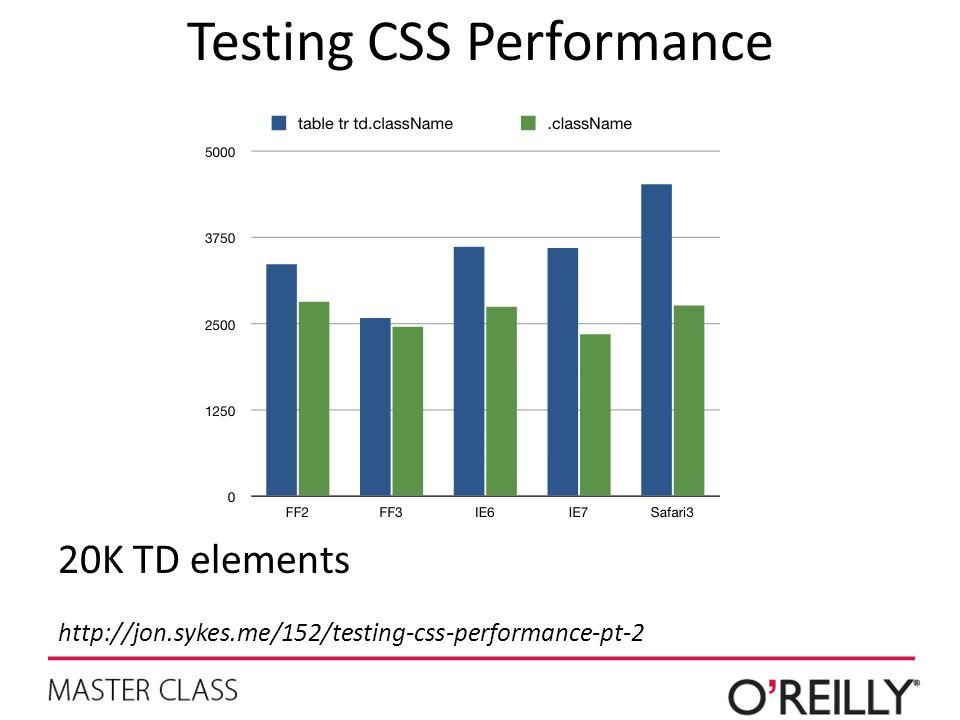 Testing CSS Performance 20K TD elements http://jon.sykes.me/152/testing-css-performance-pt-2