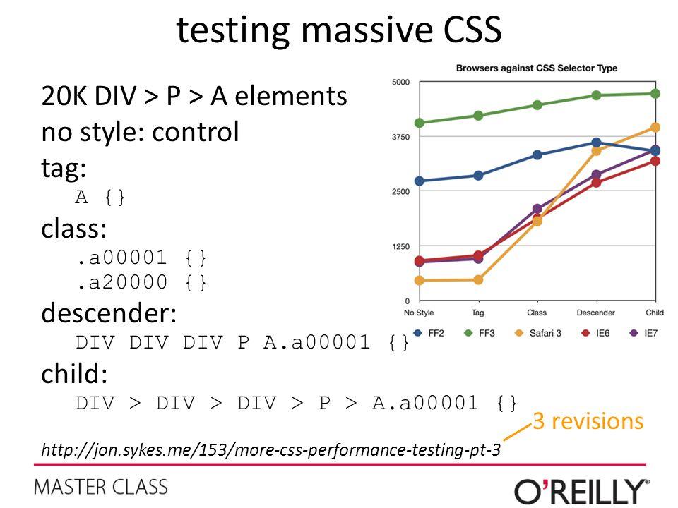 testing massive CSS 20K DIV > P > A elements no style: control tag: A {} class:.a00001 {}.a20000 {} descender: DIV DIV DIV P A.a00001 {} child: DIV > DIV > DIV > P > A.a00001 {} http://jon.sykes.me/153/more-css-performance-testing-pt-3 3 revisions