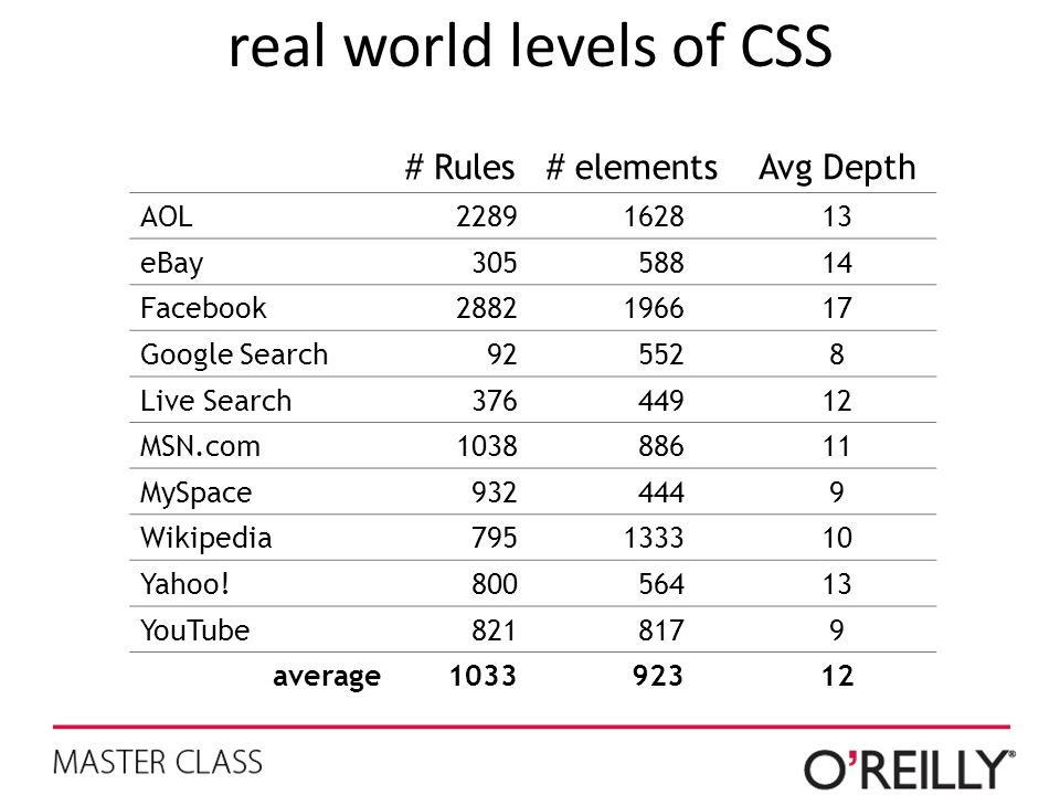 real world levels of CSS # Rules# elements Avg Depth AOL2289162813 eBay30558814 Facebook2882196617 Google Search925528 Live Search37644912 MSN.com1038