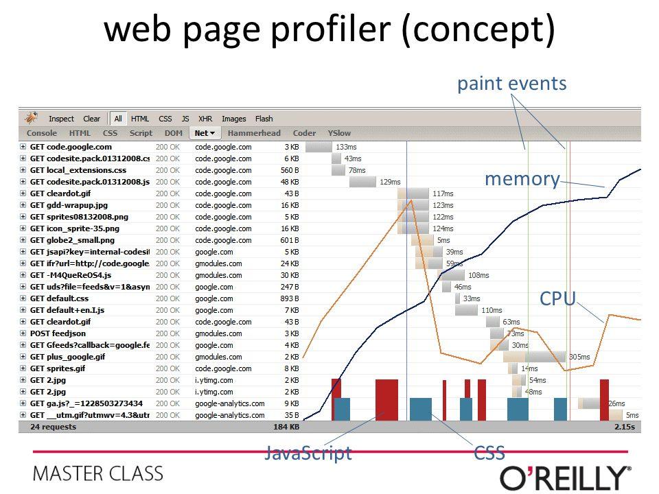 web page profiler (concept) paint events memory CPU JavaScriptCSS