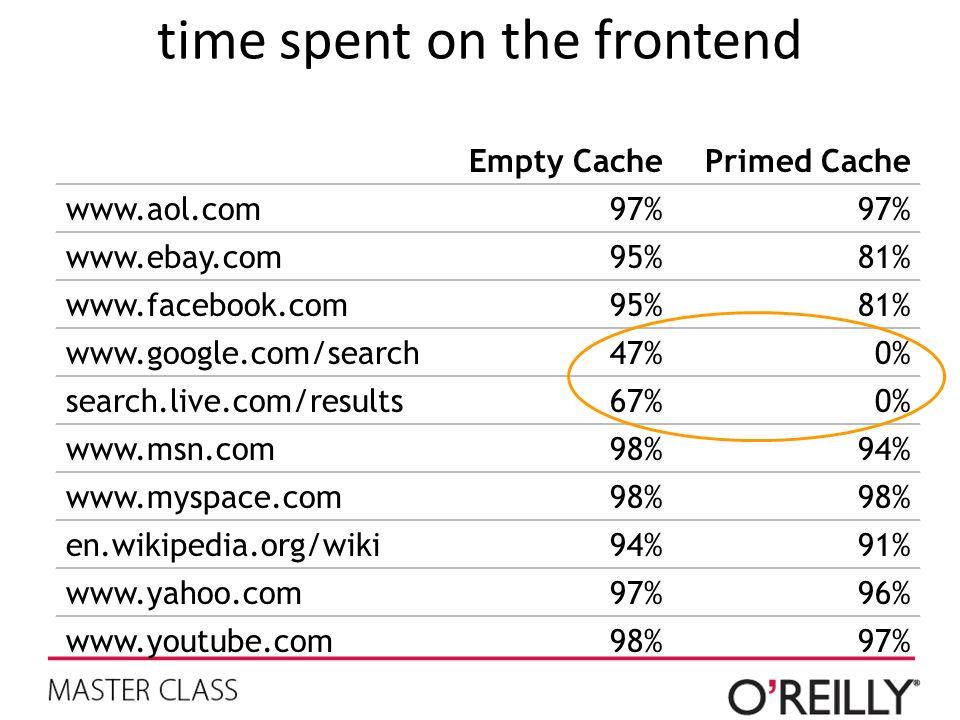 time spent on the frontend Empty CachePrimed Cache www.aol.com97% www.ebay.com95%81% www.facebook.com95%81% www.google.com/search47%0% search.live.com