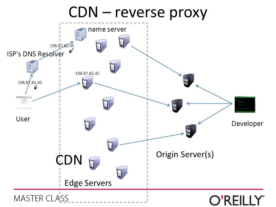 CDN – reverse proxy Edge Servers Origin Server(s) Developer User name server ISP's DNS Resolver 198.87.82.45 CDN