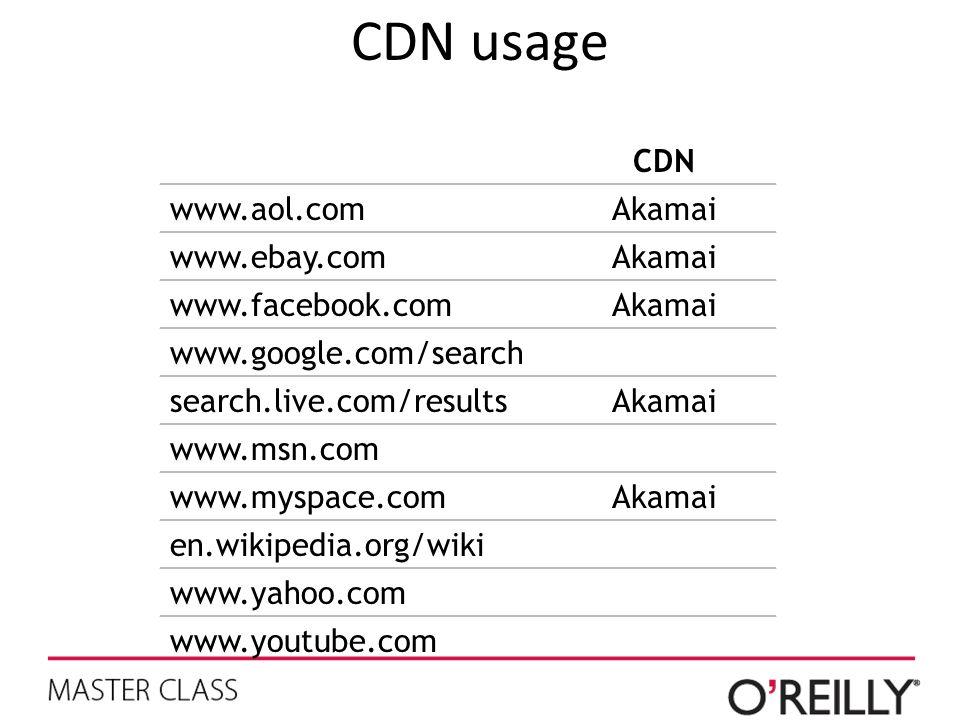 CDN usage CDN www.aol.comAkamai www.ebay.comAkamai www.facebook.comAkamai www.google.com/search search.live.com/resultsAkamai www.msn.com www.myspace.comAkamai en.wikipedia.org/wiki www.yahoo.com www.youtube.com
