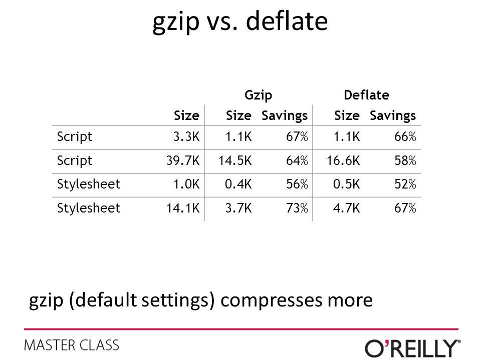 gzip vs. deflate gzip (default settings) compresses more GzipDeflate Size SavingsSizeSavings Script3.3K1.1K67%1.1K66% Script39.7K14.5K64%16.6K58% Styl
