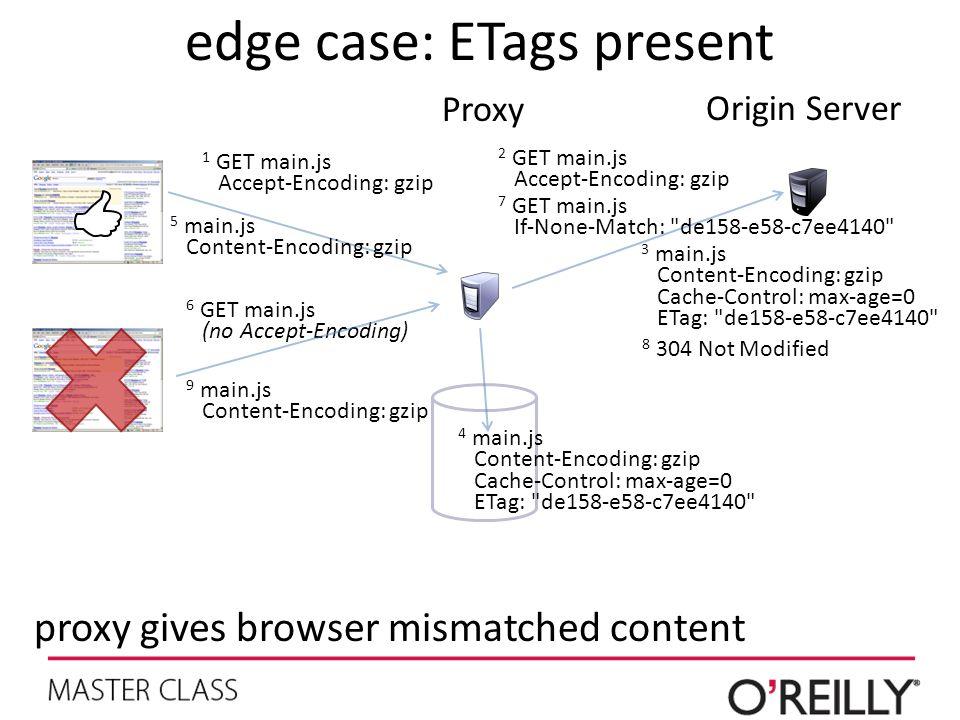edge case: ETags present Proxy Origin Server 6 GET main.js (no Accept-Encoding) 2 GET main.js Accept-Encoding: gzip 3 main.js Content-Encoding: gzip Cache-Control: max-age=0 ETag: de158-e58-c7ee4140 4 main.js Content-Encoding: gzip Cache-Control: max-age=0 ETag: de158-e58-c7ee4140 5 main.js Content-Encoding: gzip 1 GET main.js Accept-Encoding: gzip 7 GET main.js If-None-Match: de158-e58-c7ee4140 8 304 Not Modified 9 main.js Content-Encoding: gzip proxy gives browser mismatched content