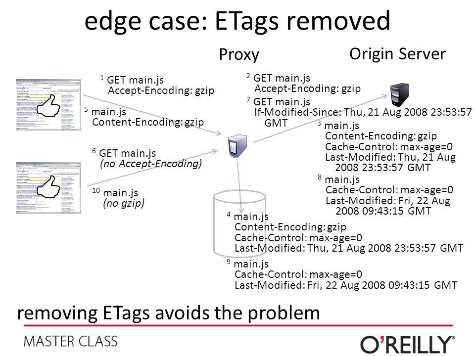 edge case: ETags removed Proxy Origin Server 6 GET main.js (no Accept-Encoding) 2 GET main.js Accept-Encoding: gzip 3 main.js Content-Encoding: gzip Cache-Control: max-age=0 Last-Modified: Thu, 21 Aug 2008 23:53:57 GMT 4 main.js Content-Encoding: gzip Cache-Control: max-age=0 Last-Modified: Thu, 21 Aug 2008 23:53:57 GMT 5 main.js Content-Encoding: gzip 1 GET main.js Accept-Encoding: gzip 7 GET main.js If-Modified-Since: Thu, 21 Aug 2008 23:53:57 GMT 8 main.js Cache-Control: max-age=0 Last-Modified: Fri, 22 Aug 2008 09:43:15 GMT removing ETags avoids the problem 10 main.js (no gzip) 9 main.js Cache-Control: max-age=0 Last-Modified: Fri, 22 Aug 2008 09:43:15 GMT