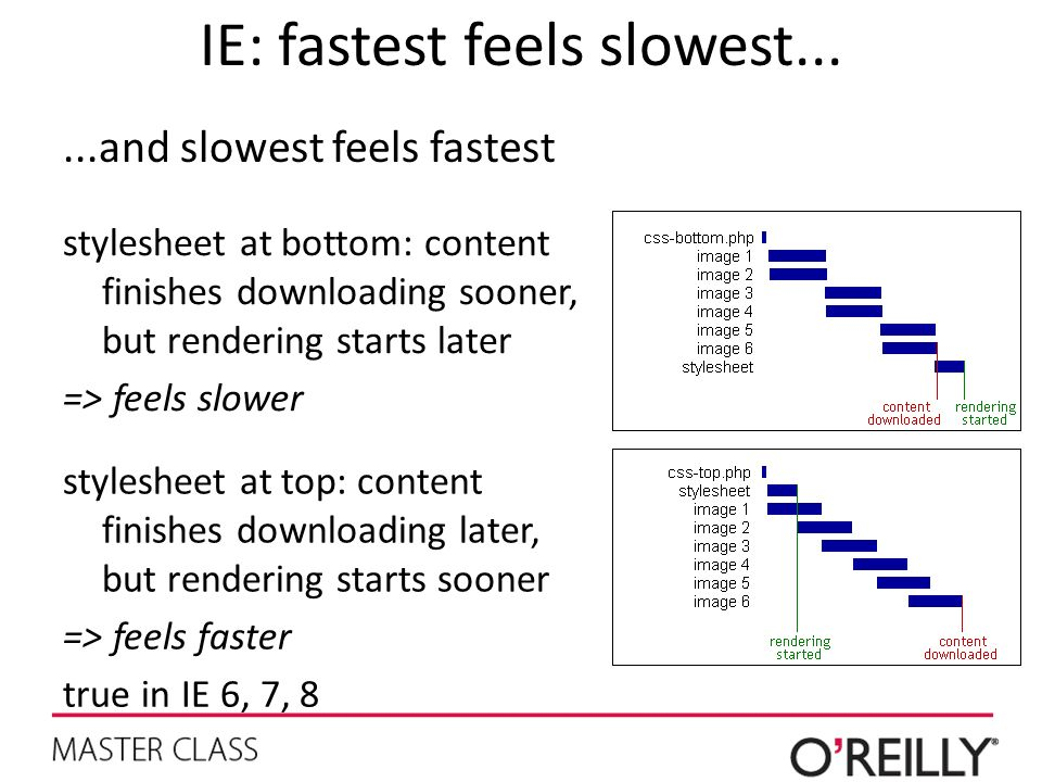 IE: fastest feels slowest......and slowest feels fastest stylesheet at bottom: content finishes downloading sooner, but rendering starts later => feel