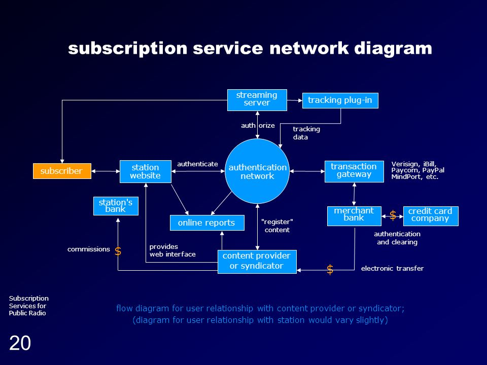 Running head (section title) Subscription Services for Public Radio 20 subscription service network diagram flow diagram for user relationship with co