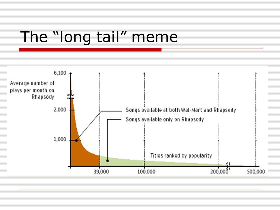 The long tail meme