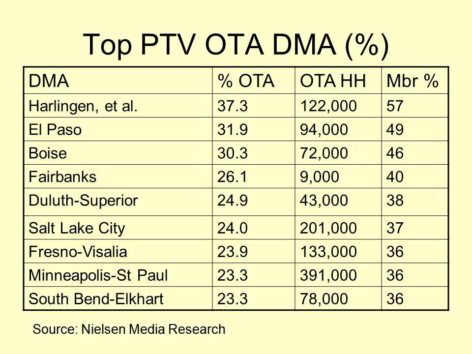 Top PTV OTA DMA (%) DMA% OTAOTA HHMbr % Harlingen, et al.37.3122,00057 El Paso31.994,00049 Boise30.372,00046 Fairbanks26.19,00040 Duluth-Superior24.94