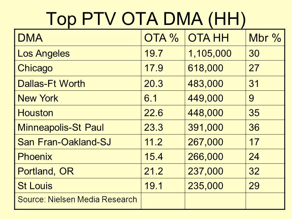Top PTV OTA DMA (HH) DMAOTA %OTA HHMbr % Los Angeles19.71,105,00030 Chicago17.9618,00027 Dallas-Ft Worth20.3483,00031 New York6.1449,0009 Houston22.64