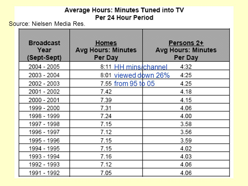HH mins/channel viewed down 26% from 95 to 05 Source: Nielsen Media Res.
