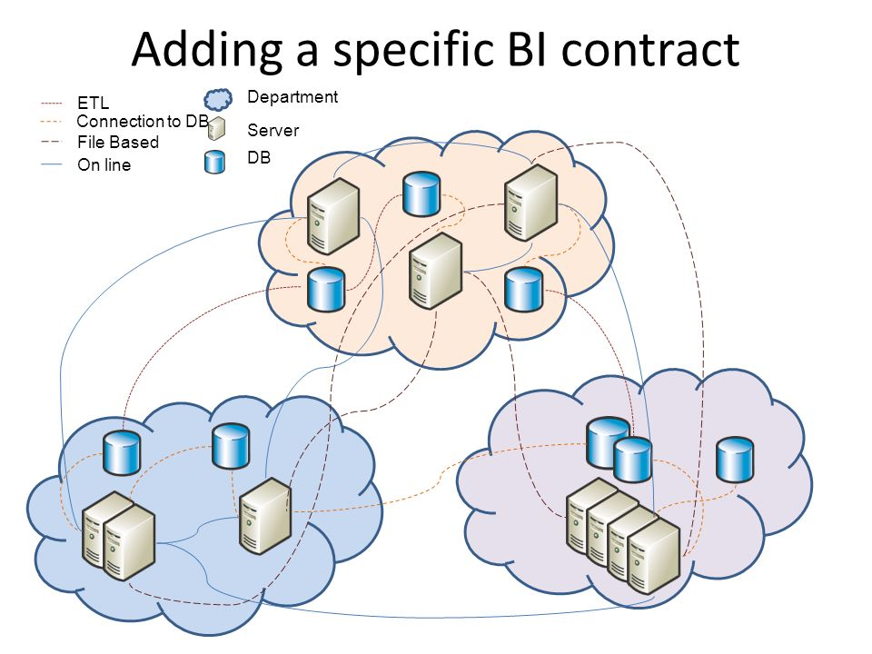 Adding a specific BI contract ETL Connection to DB File Based On line Department Server DB
