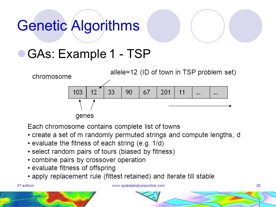 3 rd editionwww.spatialanalysisonline.com26 Genetic Algorithms GAs: Example 1 - TSP chromosome genes allele=12 (ID of town in TSP problem set) Each chromosome contains complete list of towns create a set of m randomly permuted strings and compute lengths, d evaluate the fitness of each string (e.g.