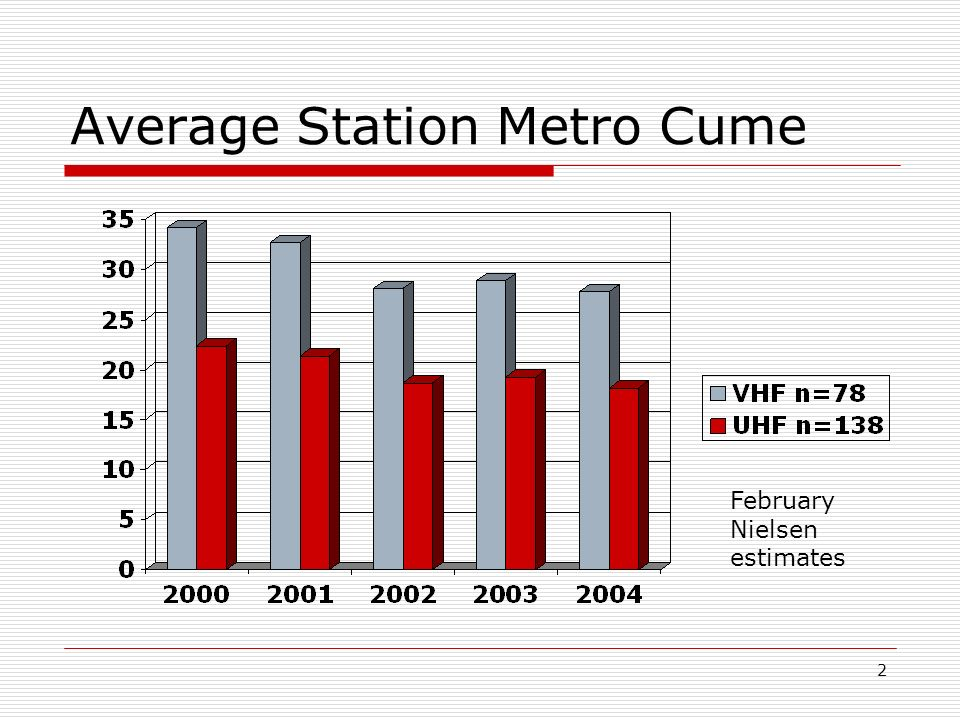 2 Average Station Metro Cume February Nielsen estimates