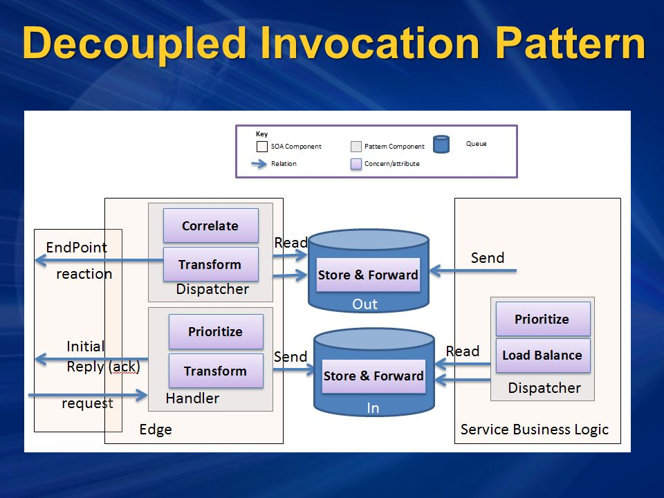 Decoupled Invocation Pattern