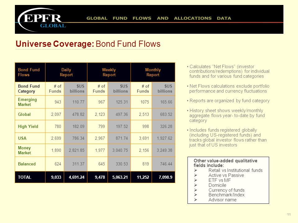 10 Equity Fund Flows Daily ReportWeekly ReportMonthly Report Equity Fund Category # of Funds $US billions # of Funds $US billions # of Funds $US billi