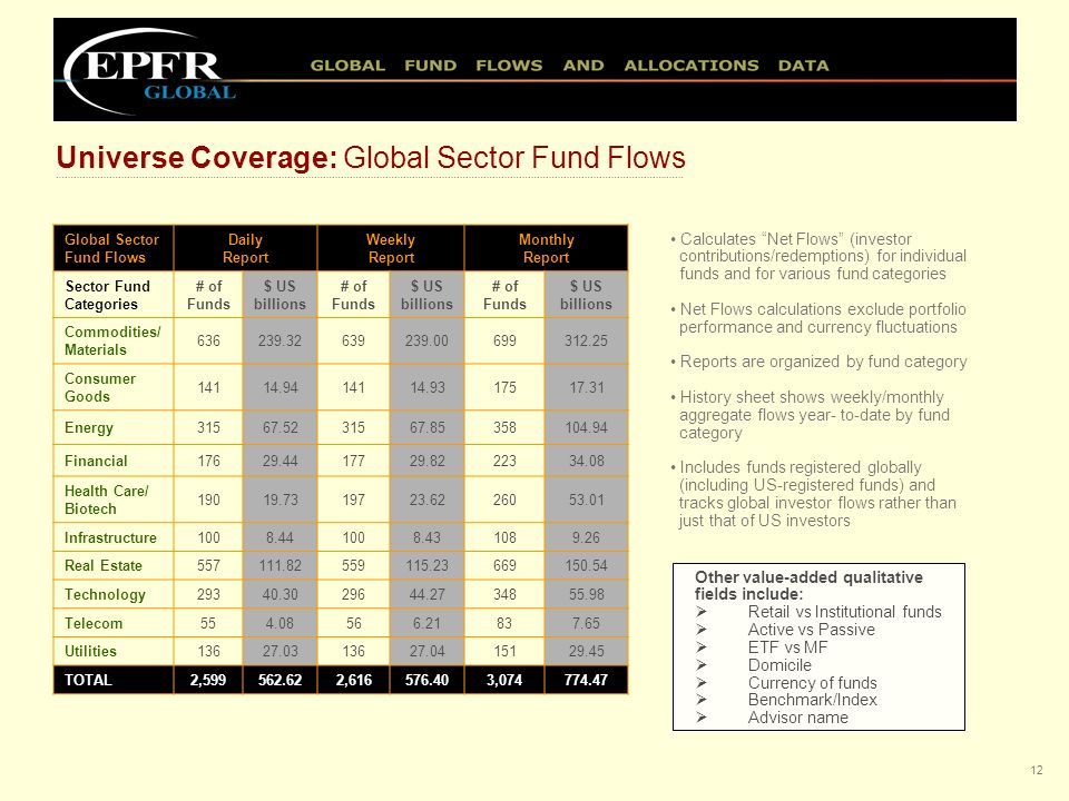 11 Bond Fund Flows Daily Report Weekly Report Monthly Report Bond Fund Category # of Funds $US billions # of Funds $US billions # of Funds $US billion