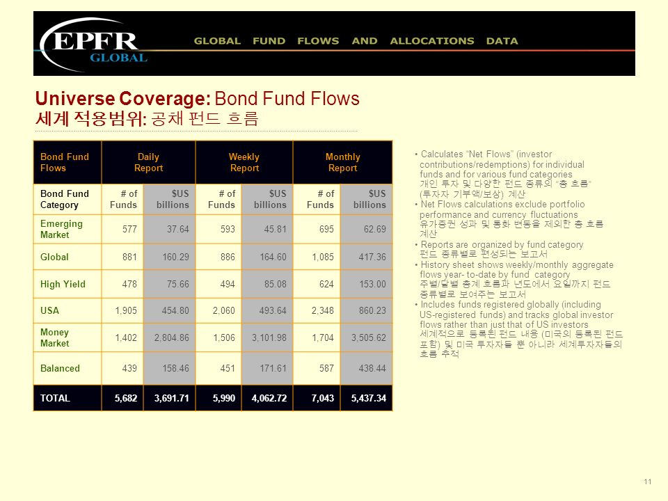 10 Equity Fund Flows Daily ReportWeekly ReportMonthly Report Equity Fund Category # of Funds $US billions # of Funds $US billions # of Funds $US billions GEM665146.93673163.19809228.84 Asia ex-Japan 942128.59965136.251,226189.57 Latin America 19027.2719229.3021240.30 EMEA41719.4043421.0951929.76 Global2,657471.742,711492.353,5831,257.52 Pacific14614.0514814.0521029.39 Japan50024.6650725.3962137.59 Western Europe 1,633193.521,657199.182,061345.28 USA5,3431,160.585,4921,290.556,6532,613.71 Sector Funds 1,446156.651,469164.611,838273.10 TOTAL13,9392,343.3914,2482,535.9617,7325045.06 Universe Coverage: Equity Fund Flows : ……………………………………………………………………………………………………………………………………………….