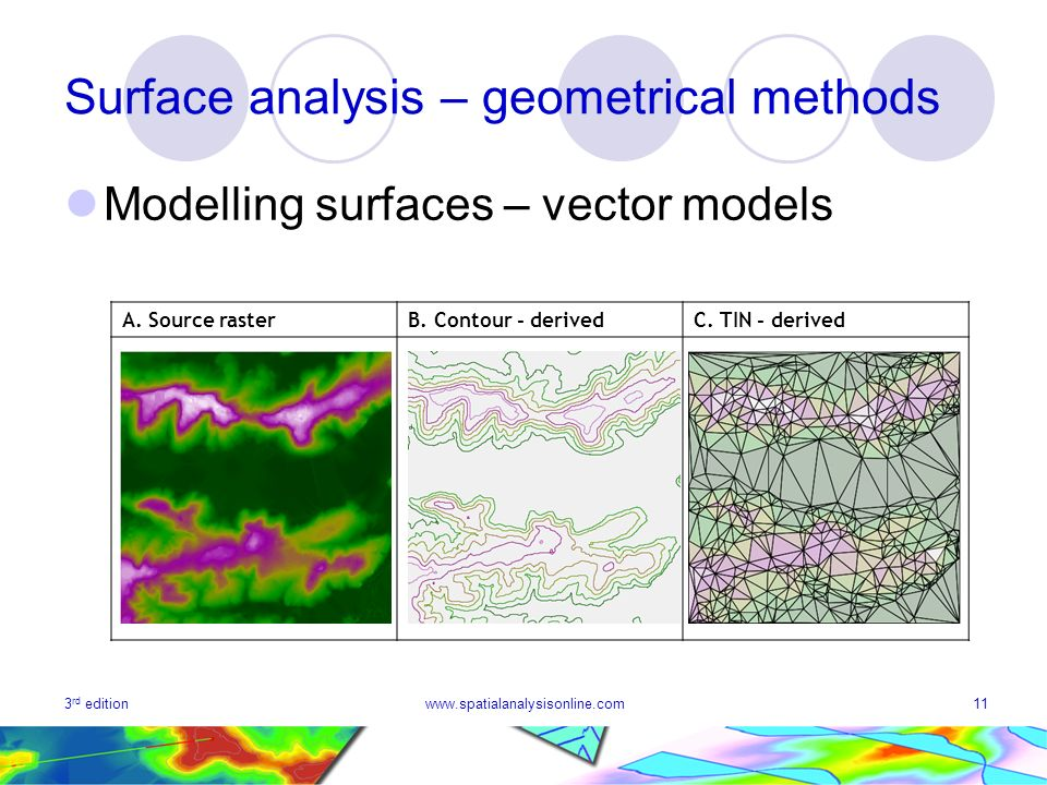 3 rd editionwww.spatialanalysisonline.com11 Surface analysis – geometrical methods Modelling surfaces – vector models A.