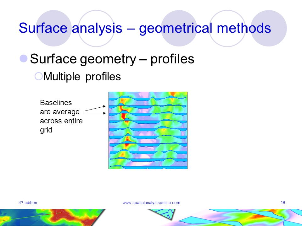 3 rd editionwww.spatialanalysisonline.com19 Surface analysis – geometrical methods Surface geometry – profiles Multiple profiles Baselines are average across entire grid